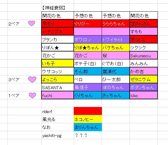 2/8 ゼラニウムさんのぴ~太郎君、開花o(*^▽^*)o~♪ 色は美味しそうなバニラアイスの色